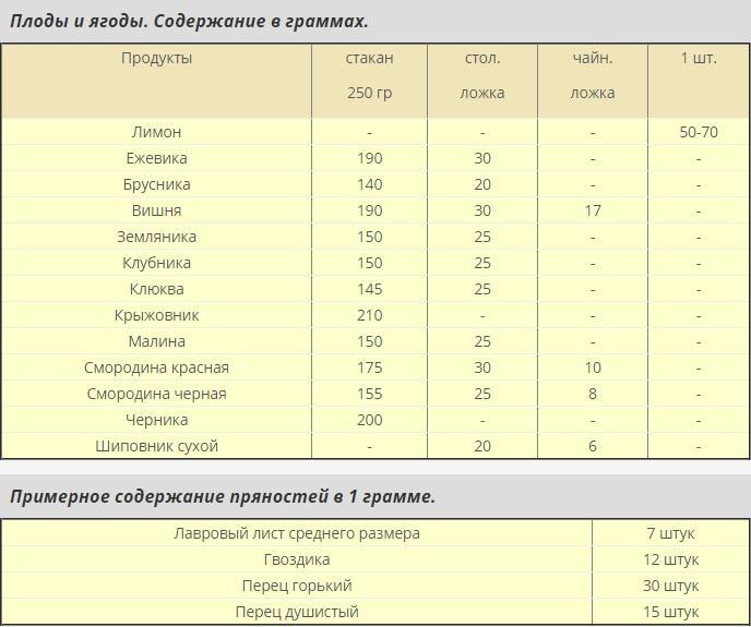 мерные таблицы 4